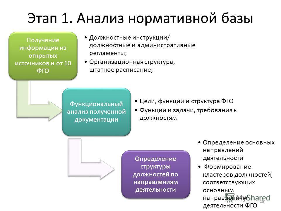 Этап 1. Анализ нормативной базы Получение информации из открытых источников и от 10 ФГО Должностные инструкции/ должностные и административные регламенты; Организационная структура, штатное расписание; Функциональный анализ полученной документации Це