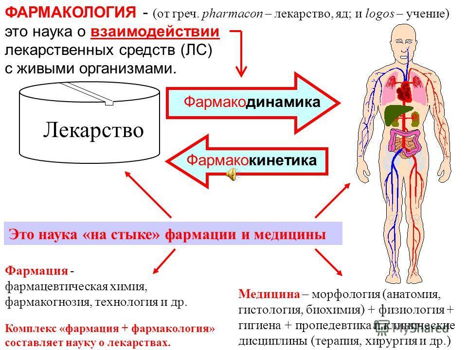 ФАРМАКОЛОГИЯ - (от греч. pharmacon – лекарство, яд; и logos – учение) это наука о взаимодействии лекарственных средств (ЛС) с живыми организмами. Лекарство Фармакодинамика Фармакокинетика Фармация - фармацевтическая химия, фармакогнозия, технология и