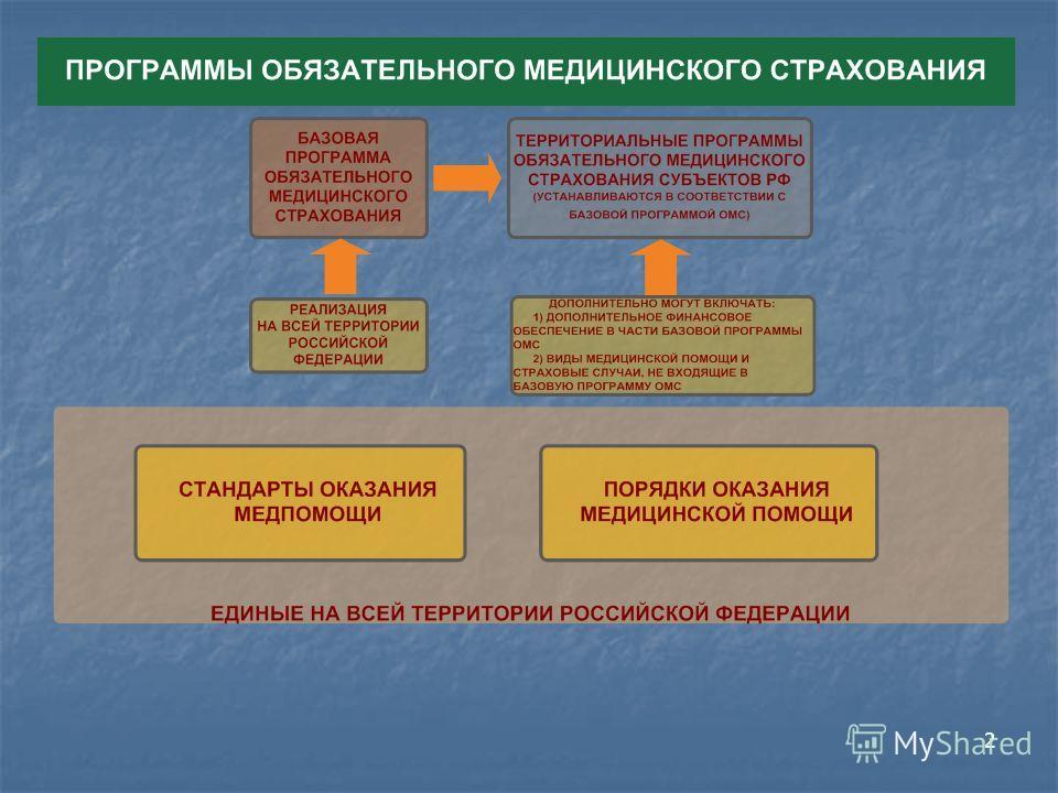 Программа й медицинской помощи на 3 года