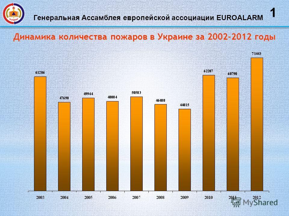 Динамика количества пожаров в Украине за 2002-2012 годы 1 Генеральная Ассамблея европейской ассоциации EUROALARM
