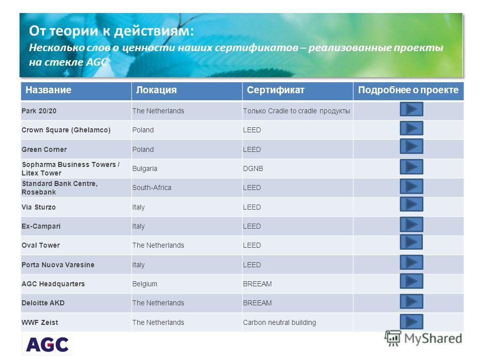 От теории к действиям: Несколько слов о ценности наших сертификатов – реализованные проекты на стекле AGC НазваниеЛокацияСертификатПодробнее о проекте Park 20/20The NetherlandsТолько Cradle to cradle продукты Crown Square (Ghelamco)PolandLEED Green C