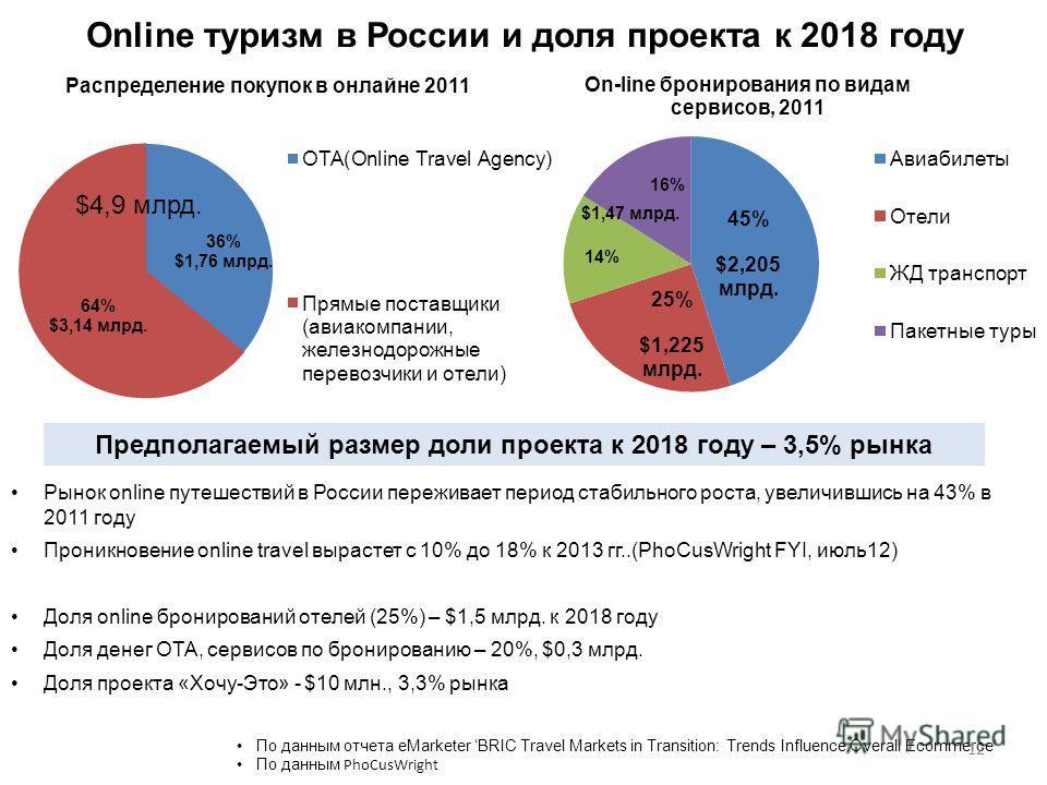 Online туризм в России и доля проекта к 2018 году По данным отчета eMarketer BRIC Travel Markets in Transition: Trends Influence Overall Ecommerce По данным PhoCusWright Рынок online путешествий в России переживает период стабильного роста, увеличивш