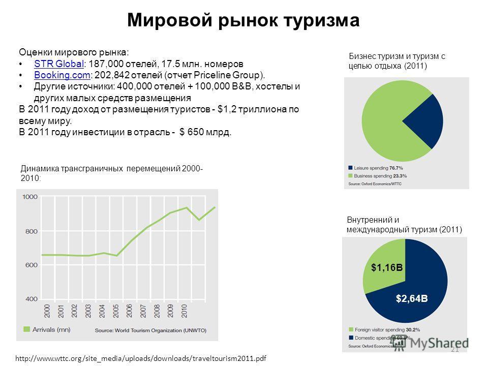Мировой рынок туризма http://www.wttc.org/site_media/uploads/downloads/traveltourism2011.pdf Оценки мирового рынка: STR Global: 187,000 отелей, 17.5 млн. номеровSTR Global Booking.com: 202,842 отелей (отчет Priceline Group).Booking.com Другие источни