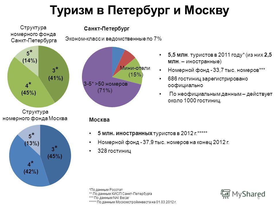 3 * (41%) 4 * (45%) 5 * (14%) 3 * (45%) 4 * (42%) 5 * (13%) Структура номерного фонда Санкт-Петербурга Туризм в Петербург и Москву 5,5 млн. туристов в 2011 году* (из них 2,5 млн. – иностранные) Номерной фонд - 33,7 тыс. номеров*** 686 гостиниц зареги