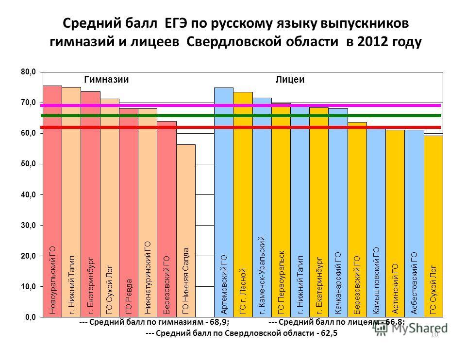 Средний балл ЕГЭ по русскому языку выпускников гимназий и лицеев Свердловской области в 2012 году 10