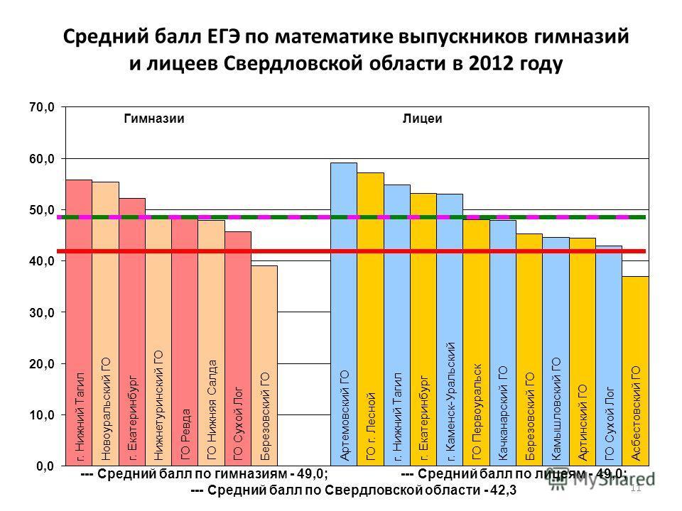 Средний балл ЕГЭ по математике выпускников гимназий и лицеев Свердловской области в 2012 году 11