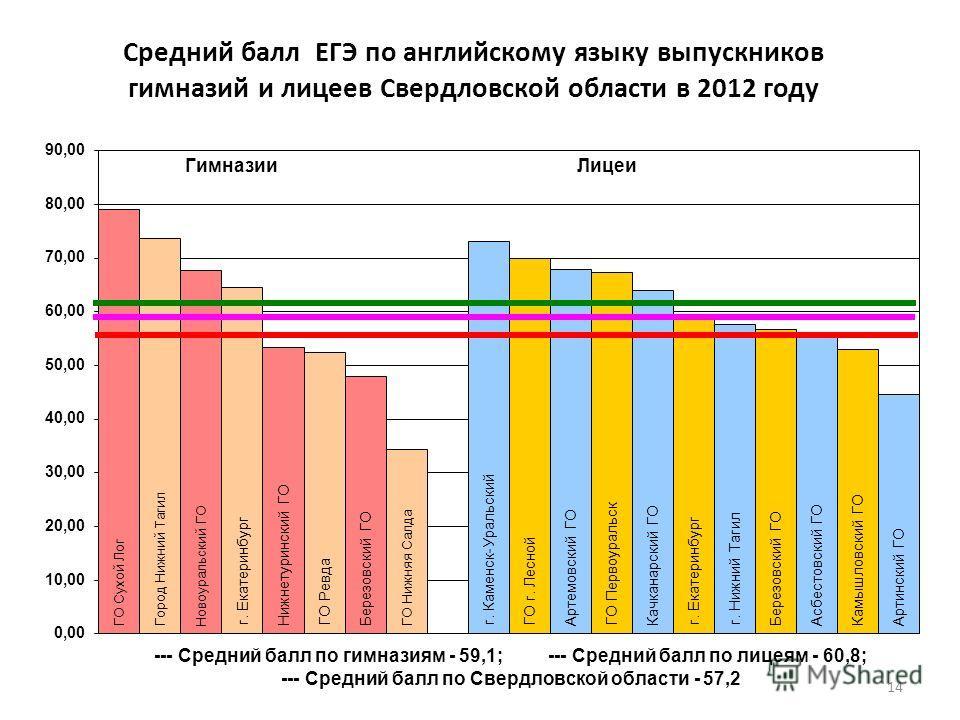 Средний балл ЕГЭ по английскому языку выпускников гимназий и лицеев Свердловской области в 2012 году 14