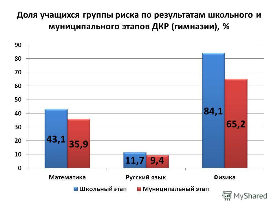 Доля учащихся группы риска по результатам школьного и муниципального этапов ДКР (гимназии), %