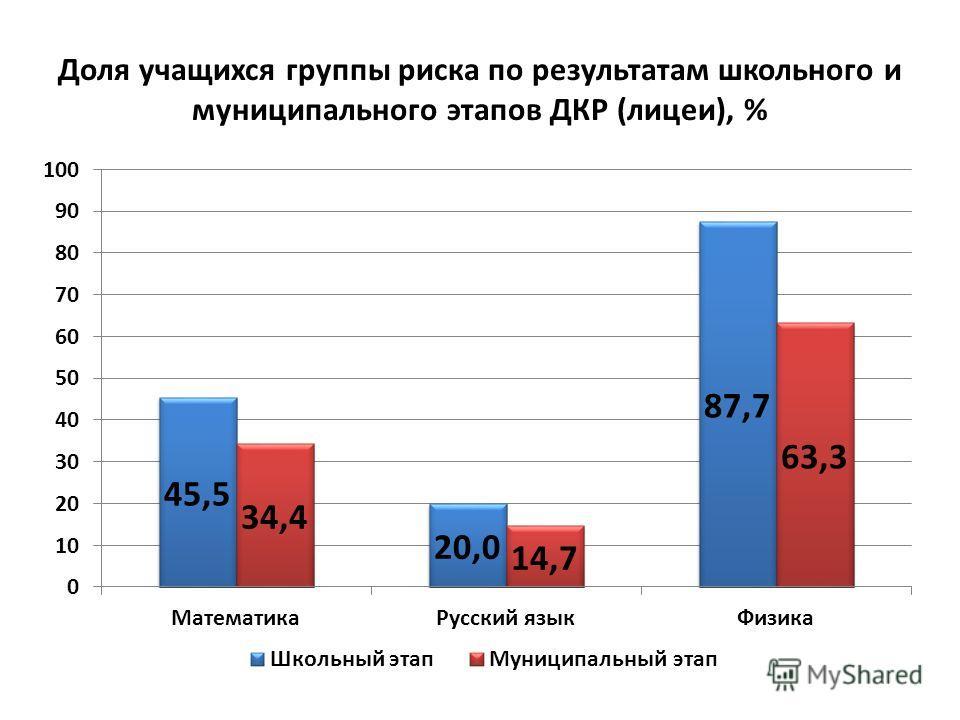 Доля учащихся группы риска по результатам школьного и муниципального этапов ДКР (лицеи), %