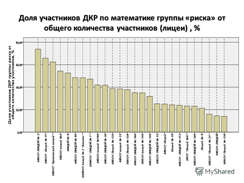 Доля участников ДКР по математике группы «риска» от общего количества участников (лицеи), %
