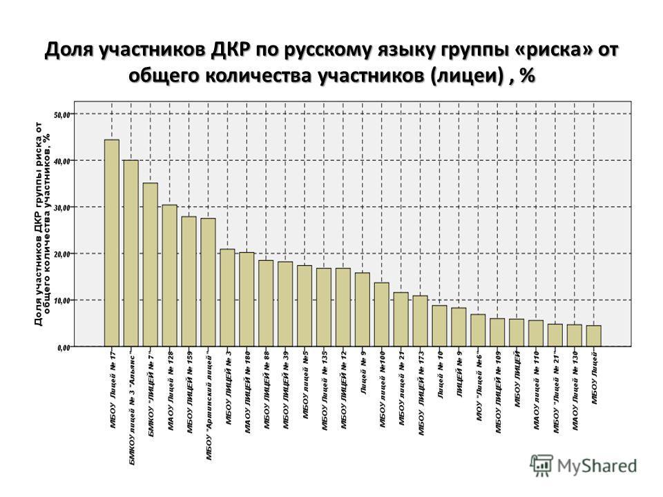 Доля участников ДКР по русскому языку группы «риска» от общего количества участников (лицеи), %