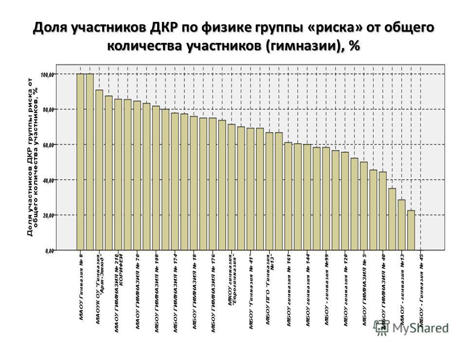 Доля участников ДКР по физике группы «риска» от общего количества участников (гимназии), %