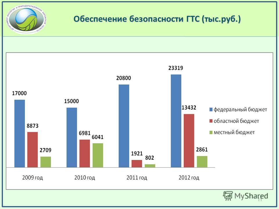 Обеспечение безопасности ГТС (тыс.руб.) 11