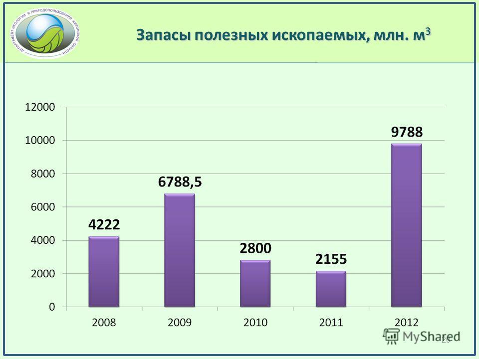 Запасы полезных ископаемых, млн. м 3 20