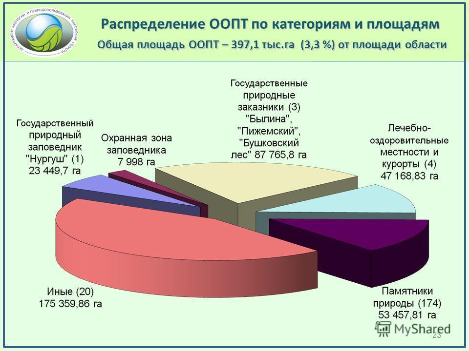 Распределение ООПТ по категориям и площадям Общая площадь ООПТ – 397,1 тыс.га (3,3 %) от площади области 23
