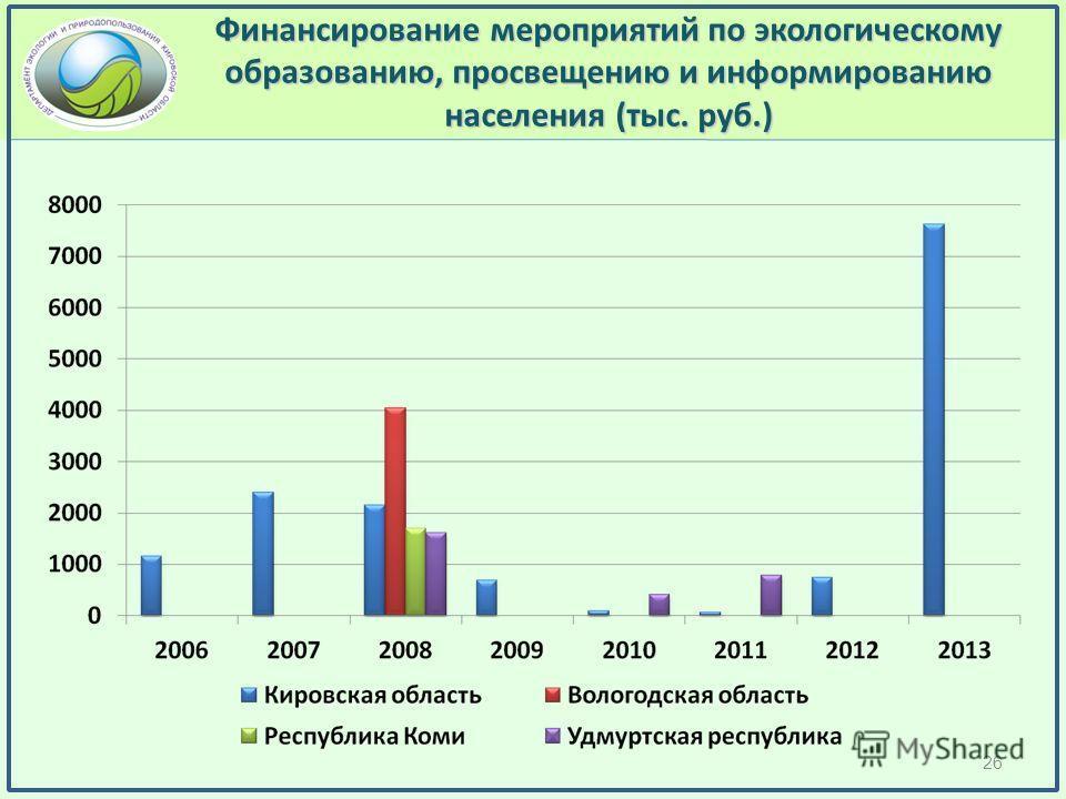 Финансирование мероприятий по экологическому образованию, просвещению и информированию населения (тыс. руб.) 26