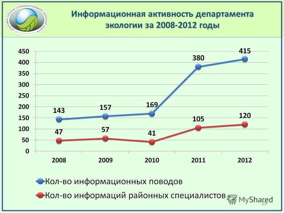 Информационная активность департамента экологии за 2008-2012 годы 29