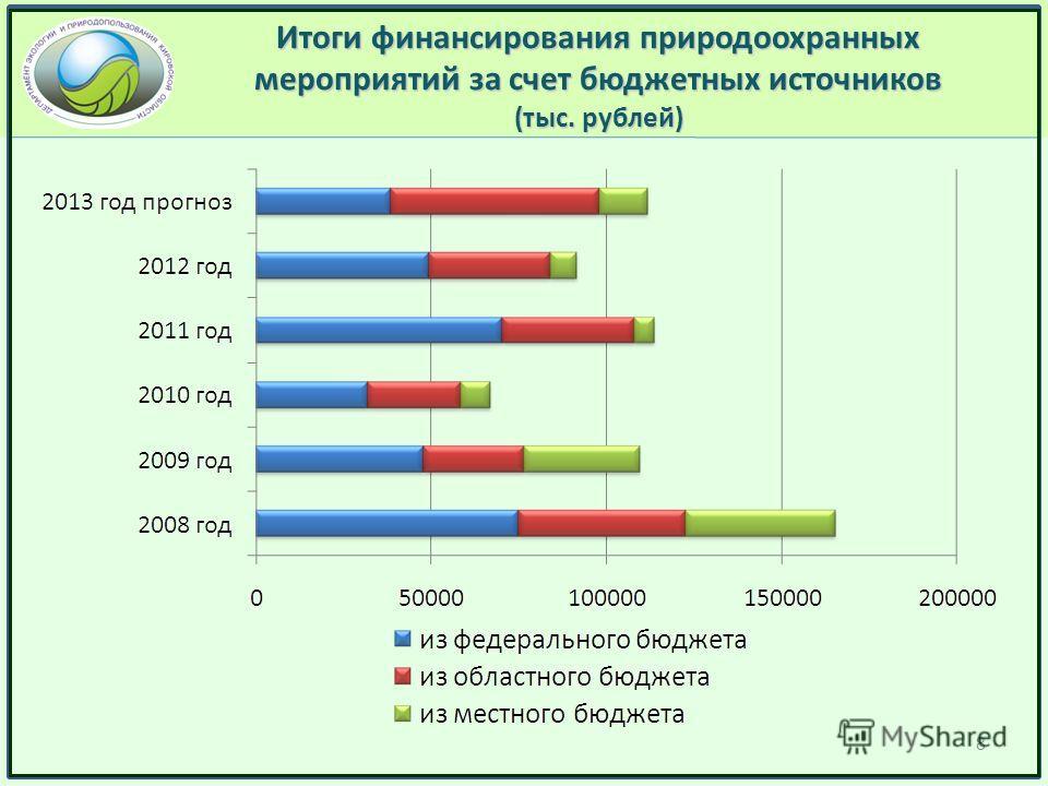 Итоги финансирования природоохранных мероприятий за счет бюджетных источников (тыс. рублей) 8