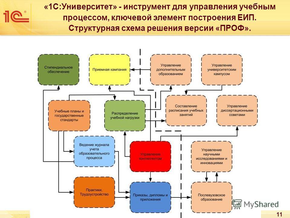 11 «1С:Университет» - инструмент для управления учебным процессом, ключевой элемент построения ЕИП. Структурная схема решения версии «ПРОФ».
