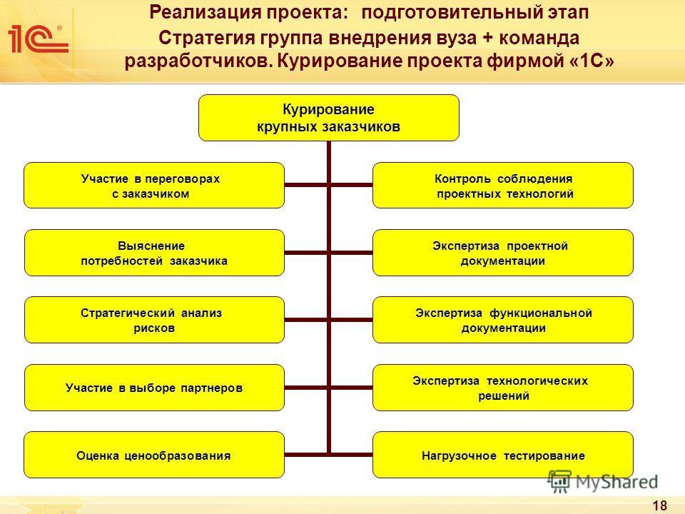 18 Реализация проекта: подготовительный этап Стратегия группа внедрения вуза + команда разработчиков. Курирование проекта фирмой «1С»