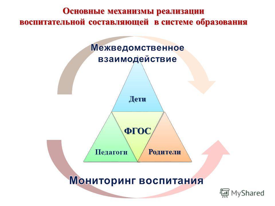 Основные механизмы реализации воспитательной составляющей в системе образования ДетиДети Педагоги ФГОСФГОС РодителиРодители