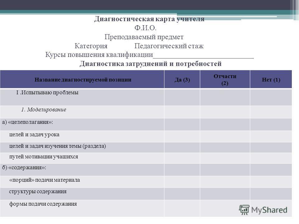 Диагностическая карта учителя Ф.И.О. Преподаваемый предмет КатегорияПедагогический стаж Курсы повышения квалификации___________________________ Диагностика затруднений и потребностей Название диагностируемой позицииДа (3) Отчасти (2) Нет (1) I.Испыты