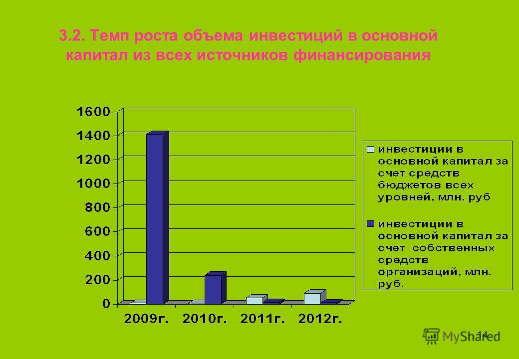 14 3.2. Темп роста объема инвестиций в основной капитал из всех источников финансирования