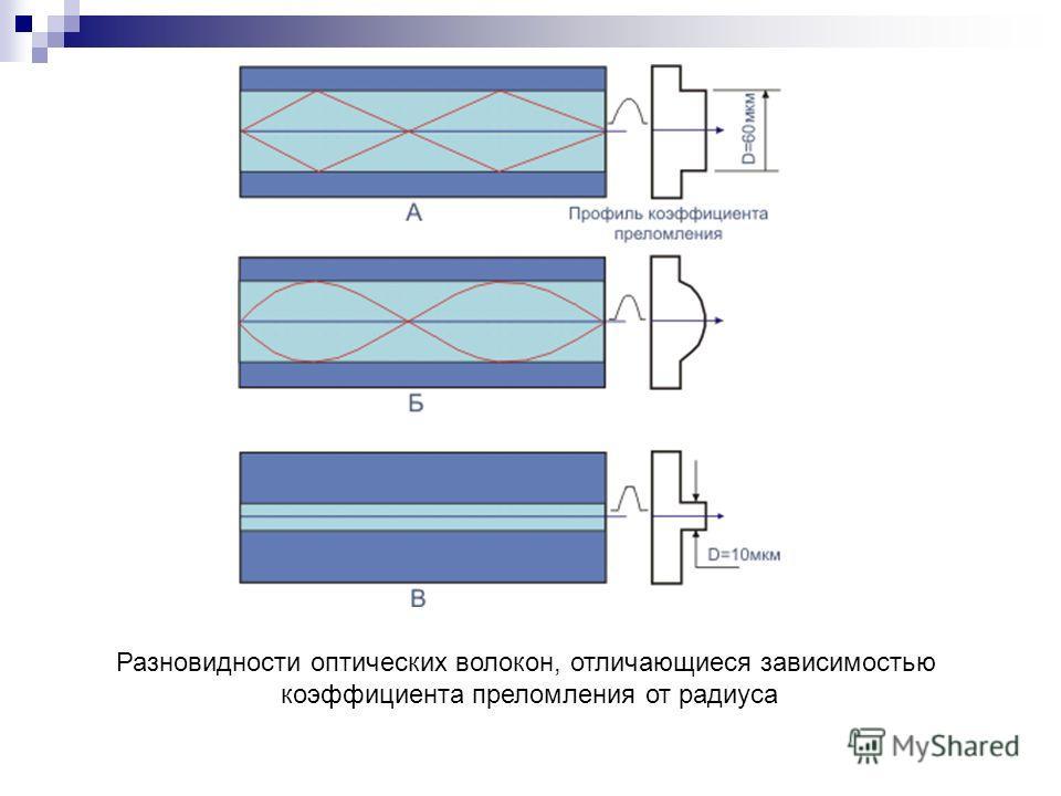 Разновидности оптических волокон, отличающиеся зависимостью коэффициента преломления от радиуса