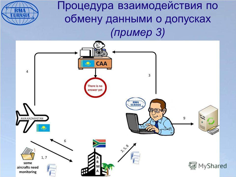 Процедура взаимодействия по обмену данными о допусках (пример 3)