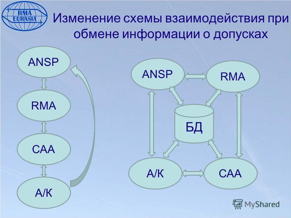 Изменение схемы взаимодействия при обмене информации о допусках ANSP RMA САА А/К БД ANSP RMA СААА/К
