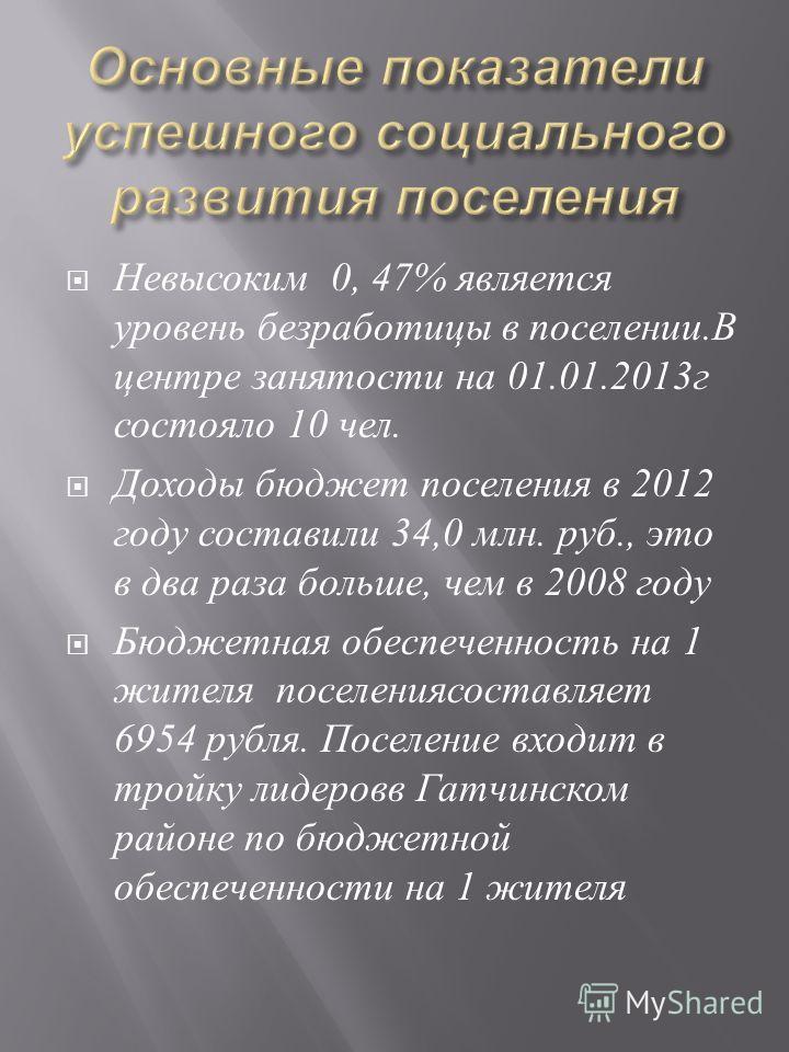 Невысоким 0, 47% является уровень безработицы в поселении. В центре занятости на 01.01.2013 г состояло 10 чел. Доходы бюджет поселения в 2012 году составили 34,0 млн. руб., это в два раза больше, чем в 2008 году Бюджетная обеспеченность на 1 жителя п