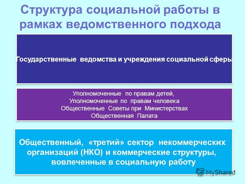 Структура социальной работы в рамках ведомственного подхода Государственные ведомства и учреждения социальной сферы Уполномоченные по правам детей, Уполномоченные по правам человека Общественные Советы при Министерствах Общественная Палата Уполномоче
