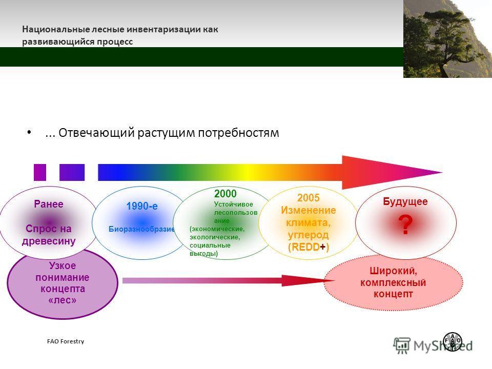 z Национальные лесные инвентаризации как развивающийся процесс FAO Forestry... Отвечающий растущим потребностям Узкое понимание концепта «лес» Широкий, комплексный концепт Ранее Спрос на древесину 1990-е Биоразнообразие 2000 Устойчивое лесопользов ан