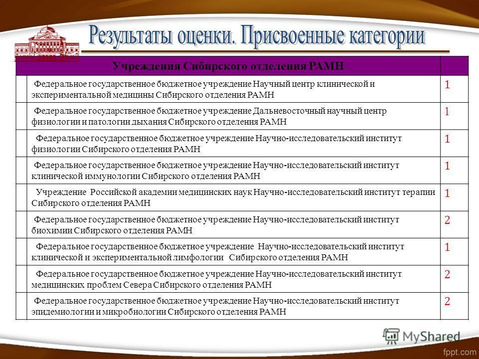 Учреждения Сибирского отделения РАМН Федеральное государственное бюджетное учреждение Научный центр клинической и экспериментальной медицины Сибирского отделения РАМН 1 Федеральное государственное бюджетное учреждение Дальневосточный научный центр фи
