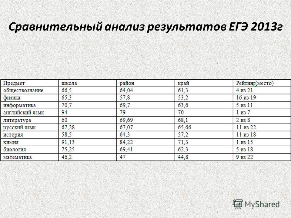 Сравнительный анализ результатов ЕГЭ 2013г
