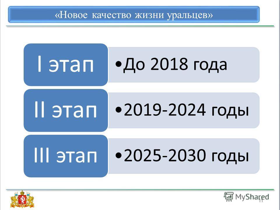 11 «Новое качество жизни уральцев» До 2018 года I этап 2019-2024 годы II этап 2025-2030 годы III этап
