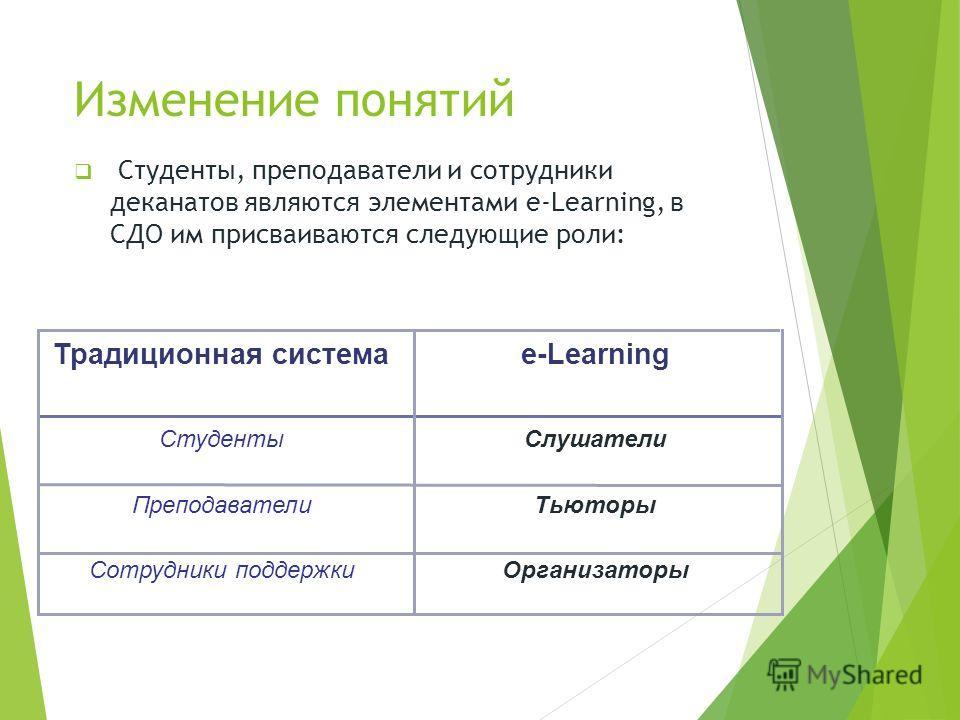 Изменение понятий Студенты, преподаватели и сотрудники деканатов являются элементами e-Learning, в СДО им присваиваются следующие роли: ОрганизаторыСотрудники поддержки ТьюторыПреподаватели СлушателиСтуденты e-LearningТрадиционная система