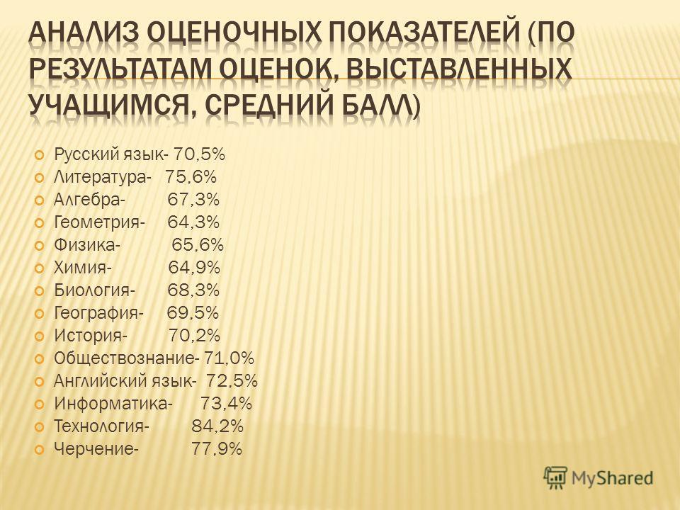 Русский язык- 70,5% Литература- 75,6% Алгебра- 67,3% Геометрия- 64,3% Физика- 65,6% Химия- 64,9% Биология- 68,3% География- 69,5% История- 70,2% Обществознание- 71,0% Английский язык- 72,5% Информатика- 73,4% Технология- 84,2% Черчение- 77,9%