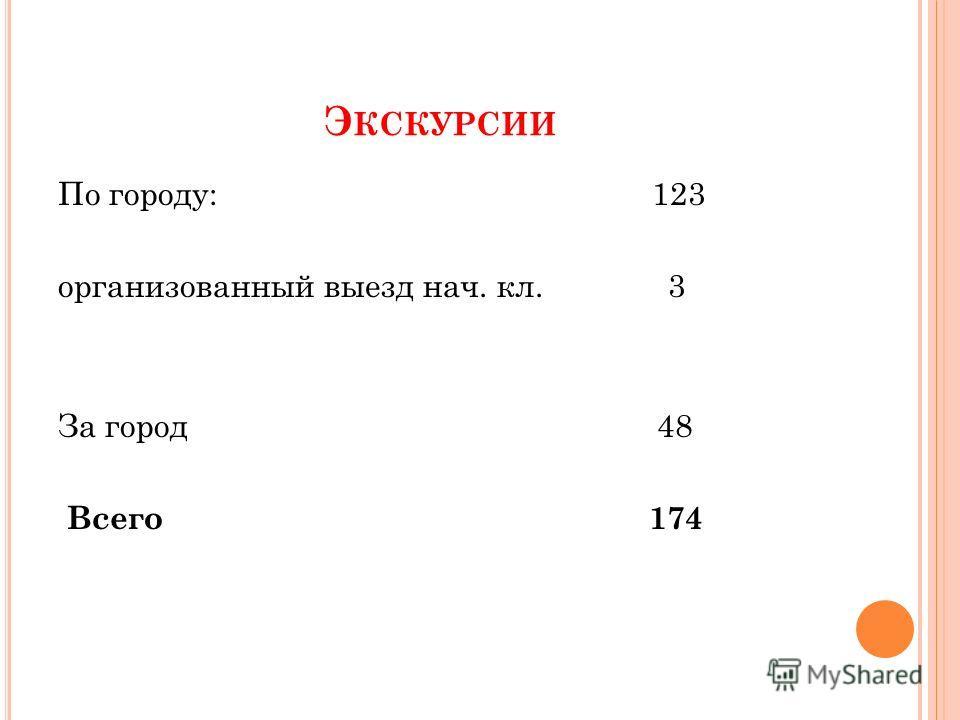 Э КСКУРСИИ По городу: 123 организованный выезд нач. кл. 3 За город 48 Всего 174