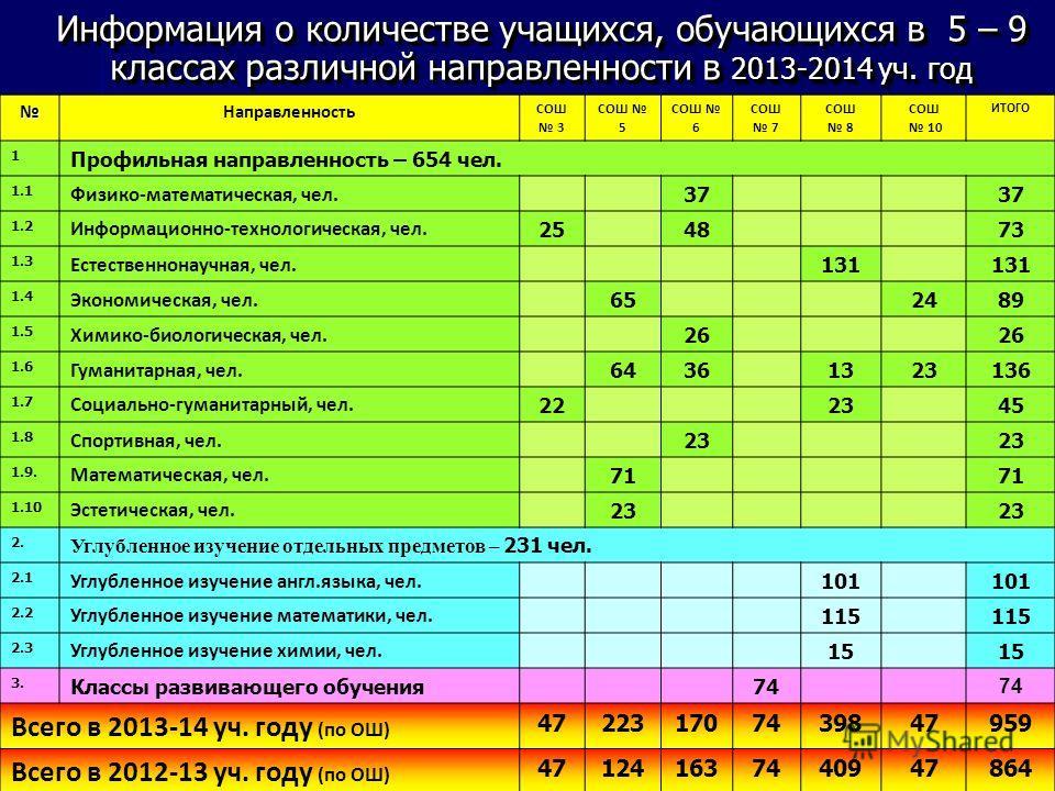 Направленность СОШ 3 СОШ 5 СОШ 6 СОШ 7 СОШ 8 СОШ 10 ИТОГО 1 Профильная направленность – 654 чел. 1.1 Физико-математическая, чел. 37 1.2 Информационно-технологическая, чел. 254873 1.3 Естественнонаучная, чел. 131 1.4 Экономическая, чел. 652489 1.5 Хим