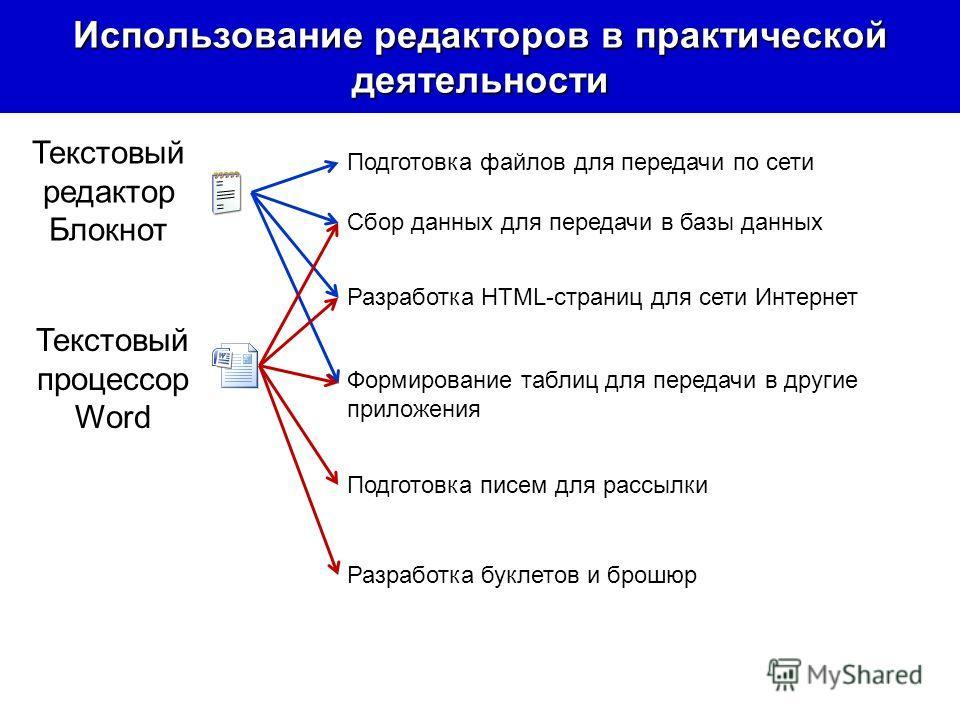 Использование редакторов в практической деятельности Текстовый редактор Блокнот Текстовый процессор Word Подготовка файлов для передачи по сети Сбор данных для передачи в базы данных Разработка HTML-страниц для сети Интернет Формирование таблиц для п