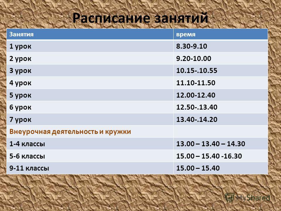 Расписание занятий Занятиявремя 1 урок8.30-9.10 2 урок9.20-10.00 3 урок10.15-.10.55 4 урок11.10-11.50 5 урок12.00-12.40 6 урок12.50-.13.40 7 урок13.40-.14.20 Внеурочная деятельность и кружки 1-4 классы13.00 – 13.40 – 14.30 5-6 классы15.00 – 15.40 -16