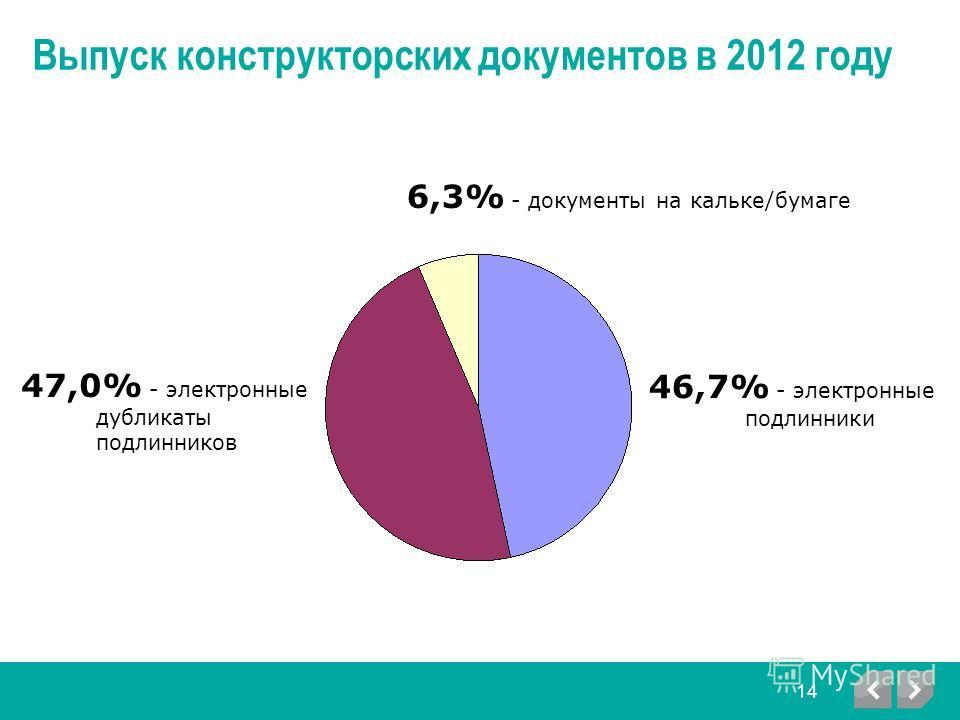 Выпуск конструкторских документов в 2012 году 46,7% - электронные подлинники 47,0% - электронные дубликаты подлинников 6,3% - документы на кальке/бумаге 14
