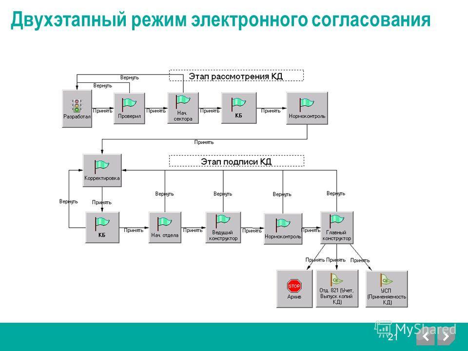 Двухэтапный режим электронного согласования 21