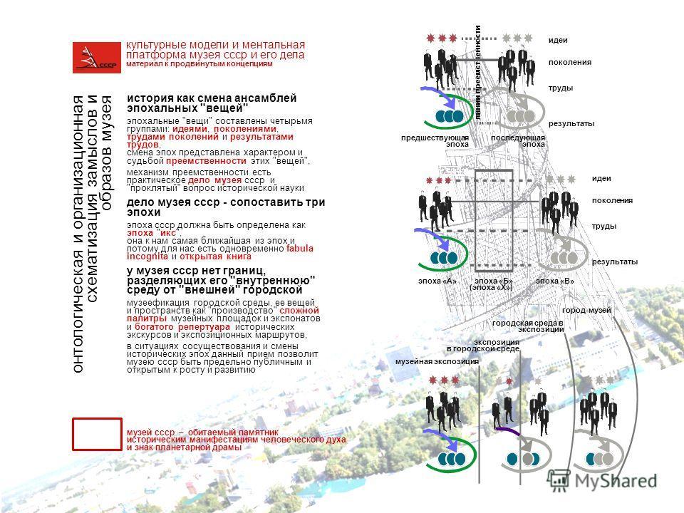 онтологическая и организационная схематизация замыслов и образов музея история как смена ансамблей эпохальных