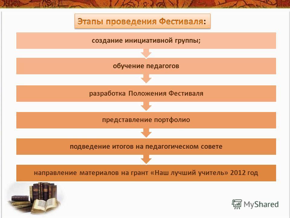 направление материалов на грант «Наш лучший учитель» 2012 год представление портфолио разработка Положения Фестиваля