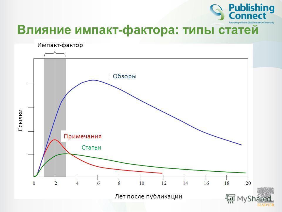 Влияние импакт-фактора: типы статей Импакт-фактор Ссылки Лет после публикации Обзоры Примечания Статьи