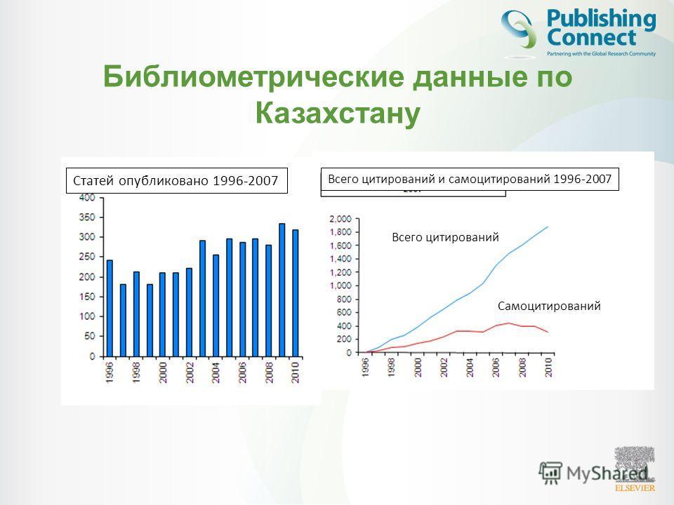 Библиометрические данные по Казахстану Статей опубликовано 1996-2007 Всего цитирований и самоцитирований 1996-2007 Всего цитирований Самоцитирований