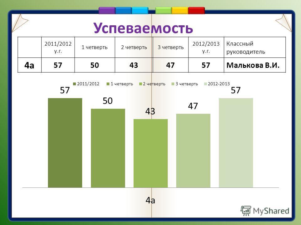 Успеваемость 2011/2012 у.г. 1 четверть2 четверть3 четверть 2012/2013 у.г. Классный руководитель 4а 5750434757Малькова В.И.