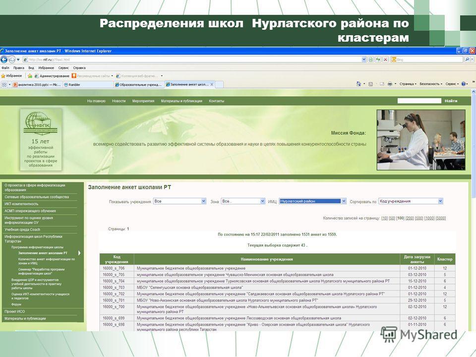 Распределения школ Нурлатского района по кластерам